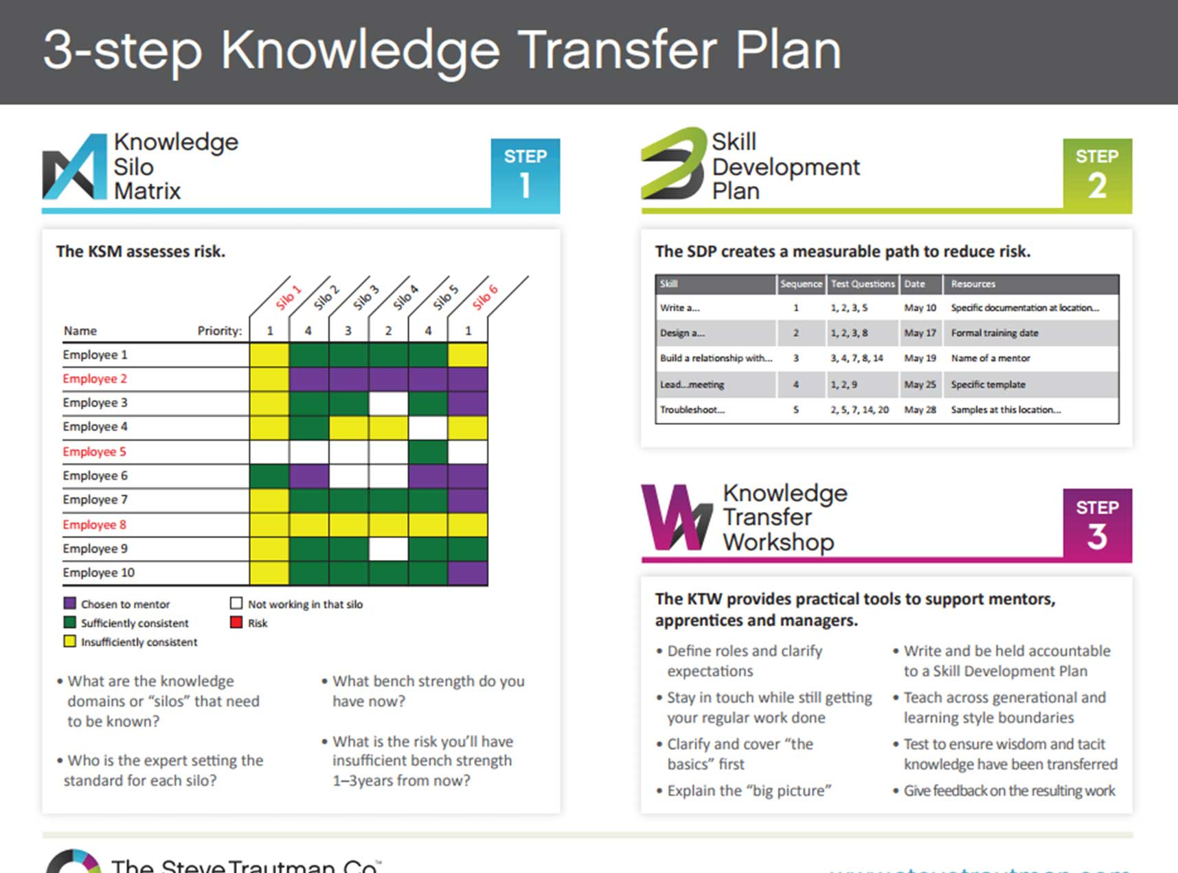 knowledge transfer template plan